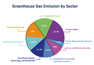 GHG inventory graphic